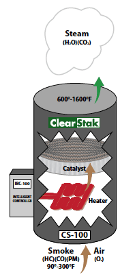 ClearStak Device Diagram