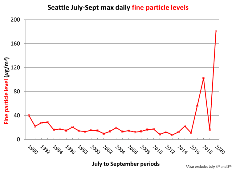 Seattle July-Sept max daily fine particle levels